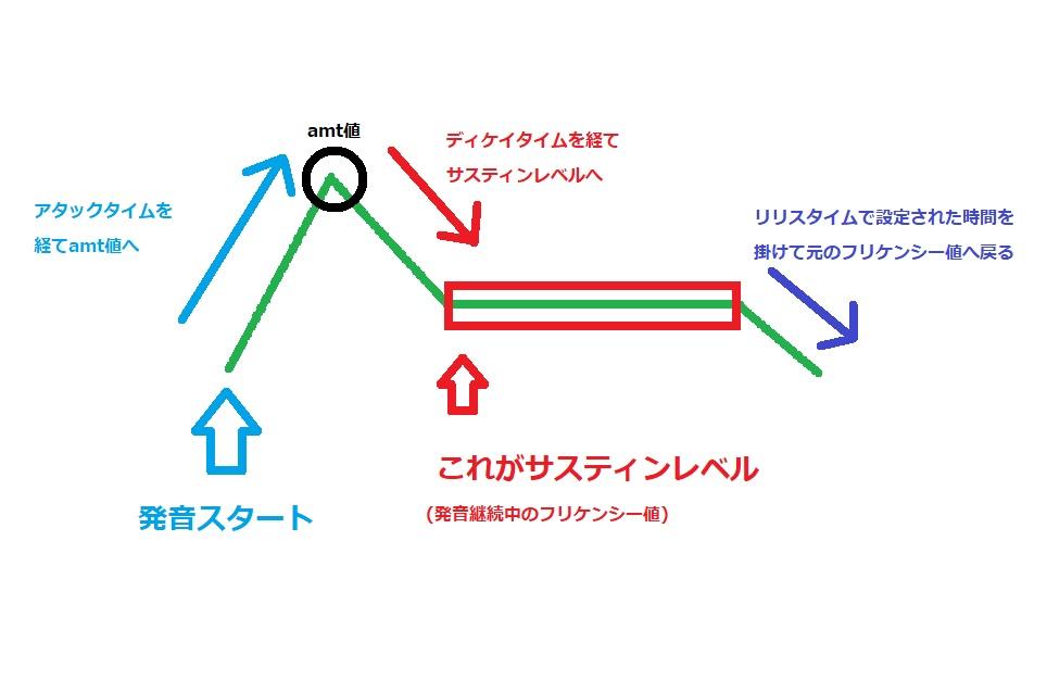 エンベロープの仕組み